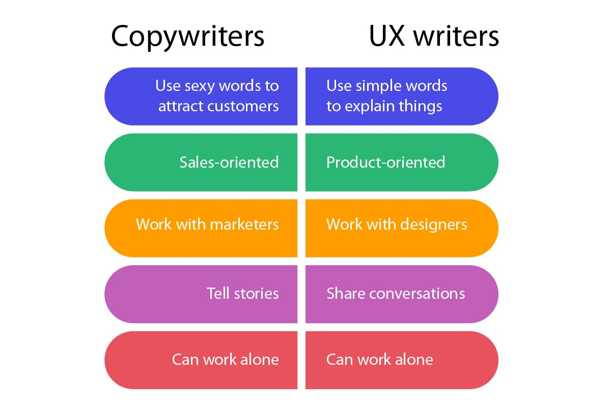 Copywriter & Ux writer